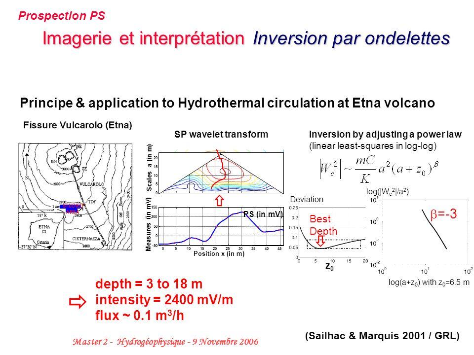  Imagerie et interprétation Inversion par ondelettes  