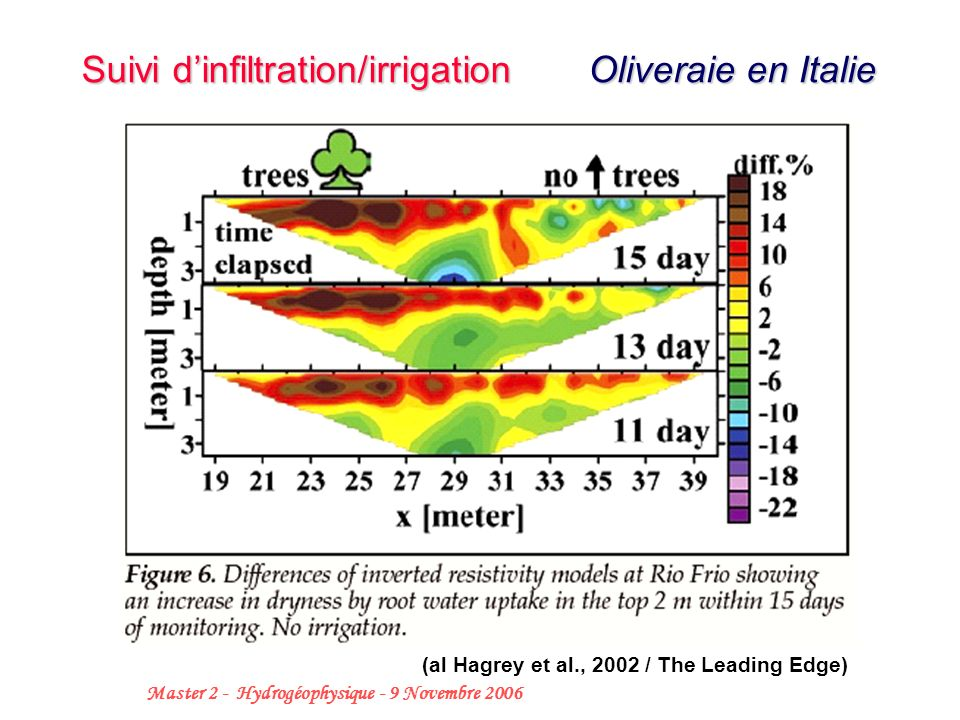 Suivi d'infiltration/irrigation Oliveraie en Italie