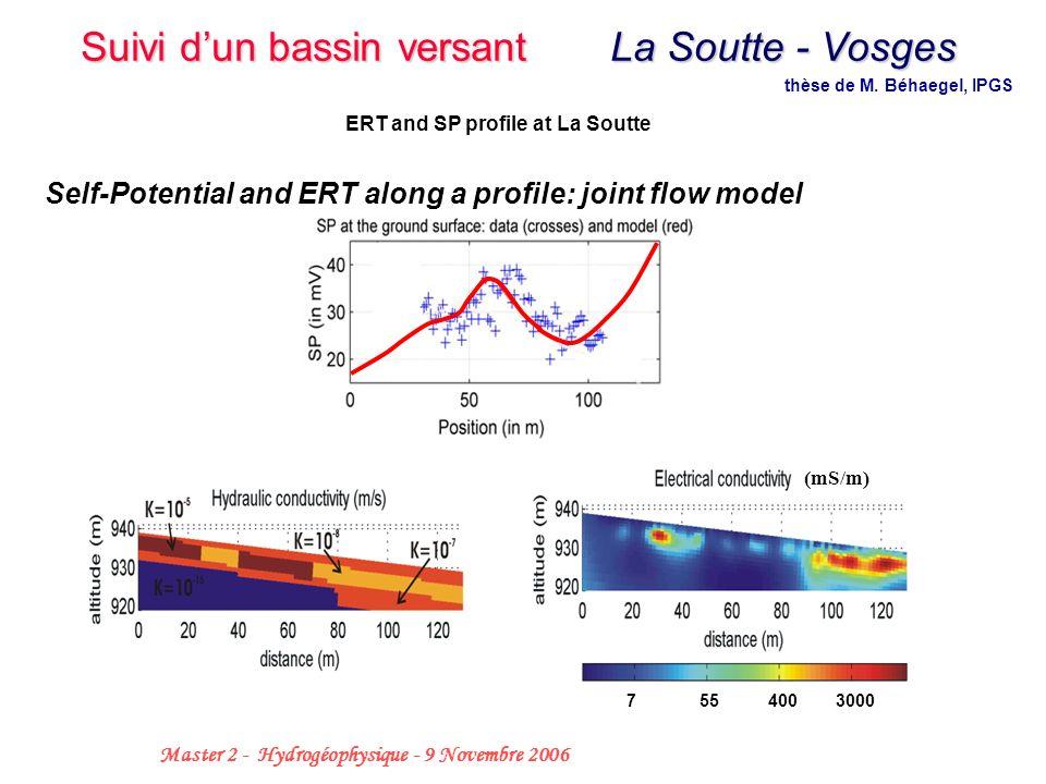 thèse de M. Béhaegel, IPGS ERT and SP profile at La Soutte