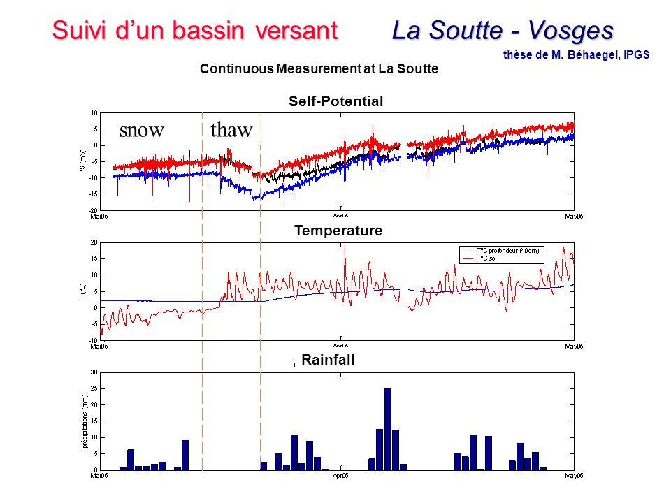 thèse de M. Béhaegel, IPGS Continuous Measurement at La Soutte