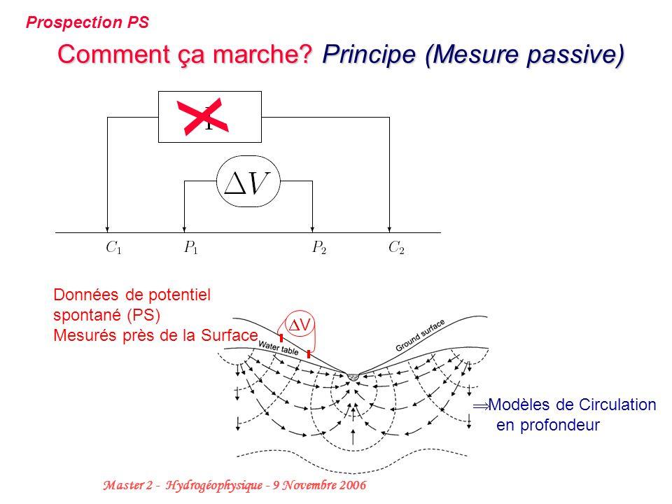 Comment ça marche Principe (Mesure passive)