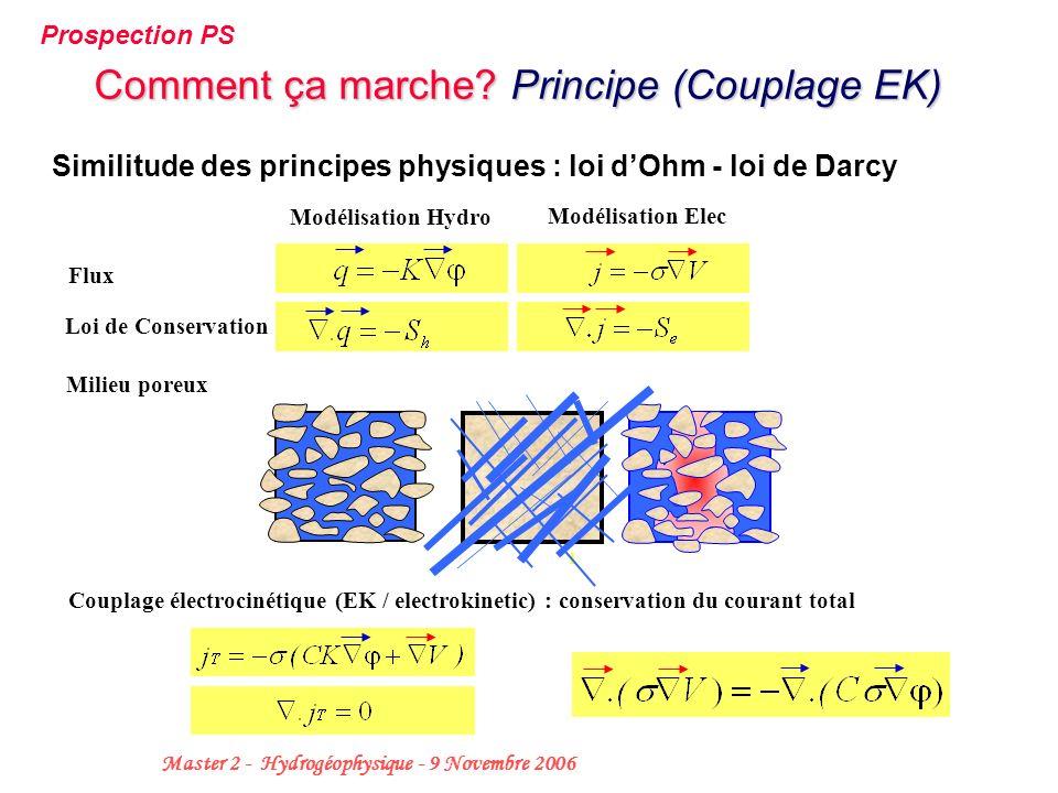 Comment ça marche Principe (Couplage EK)