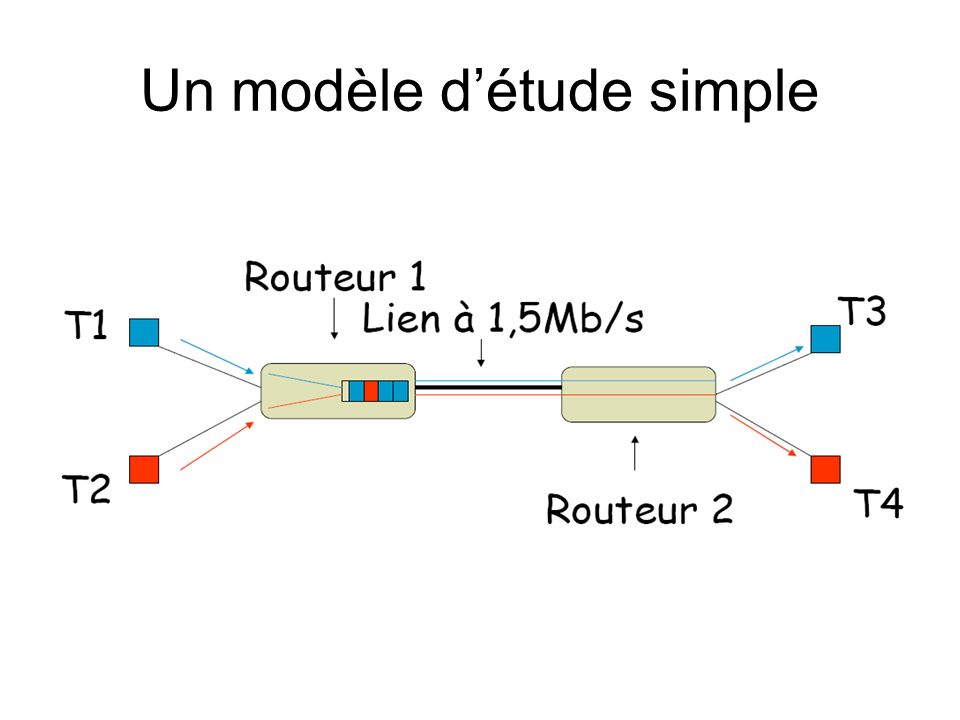 Un modèle d'étude simple