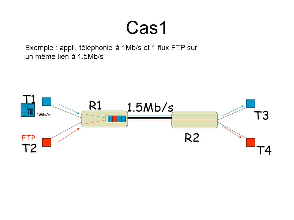 Cas1 Exemple : appli. téléphonie à 1Mb/s et 1 flux FTP sur