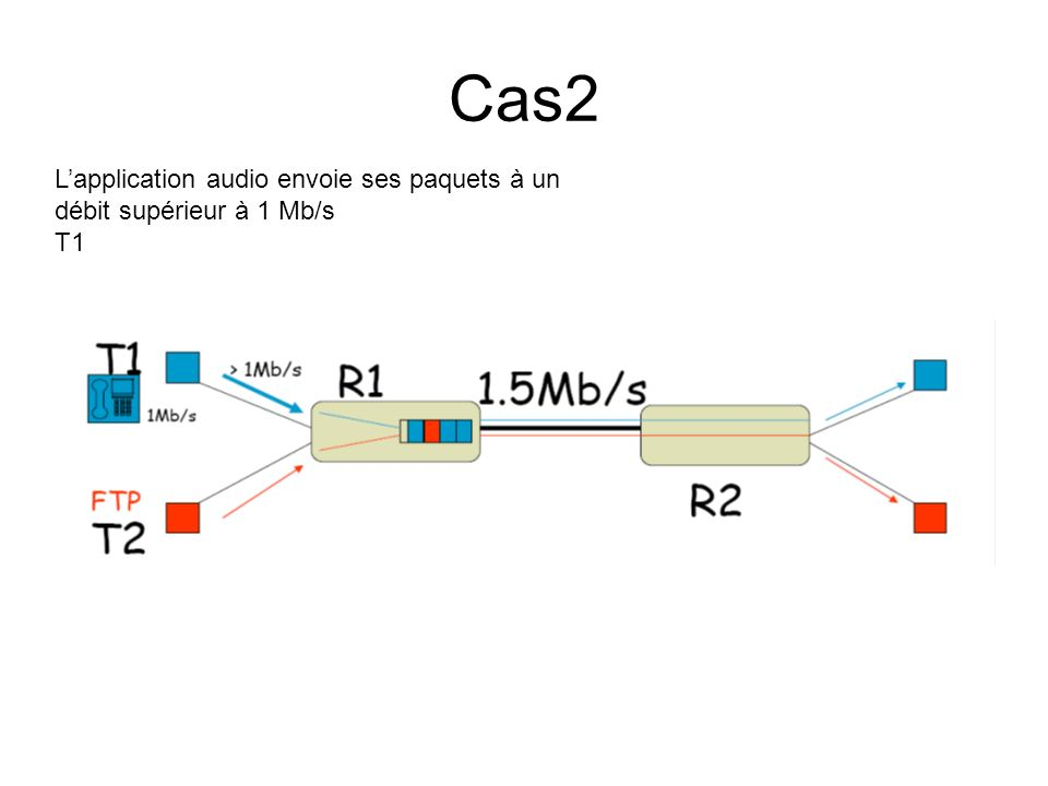 Cas2 L'application audio envoie ses paquets à un