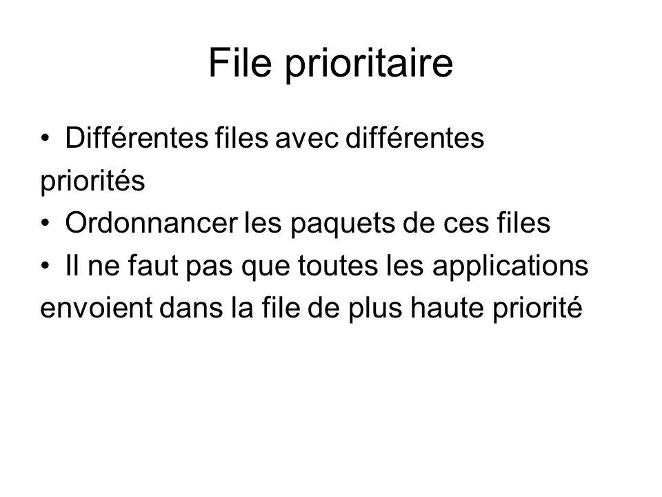 File prioritaire Différentes files avec différentes priorités