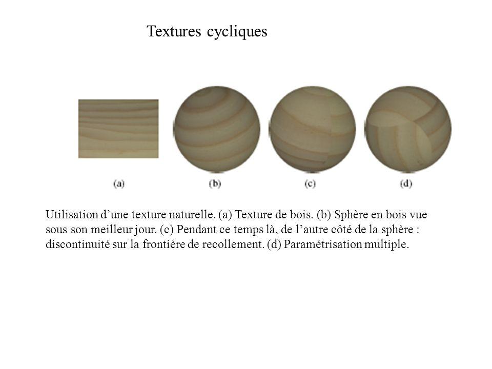 Textures cycliques