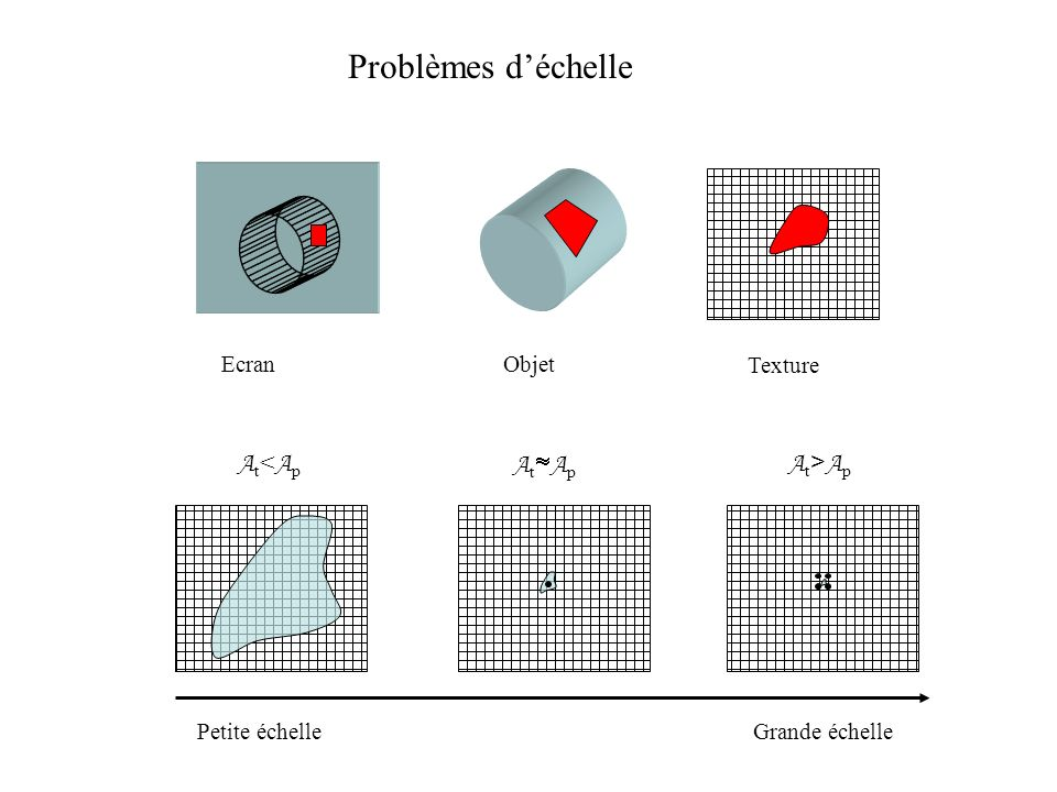 Problèmes d'échelle At<Ap AtAp At>Ap Ecran Objet Texture