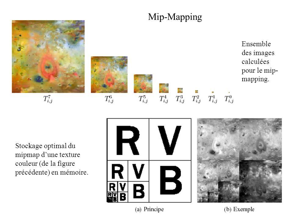 Mip-Mapping Ensemble des images calculées pour le mip-mapping.