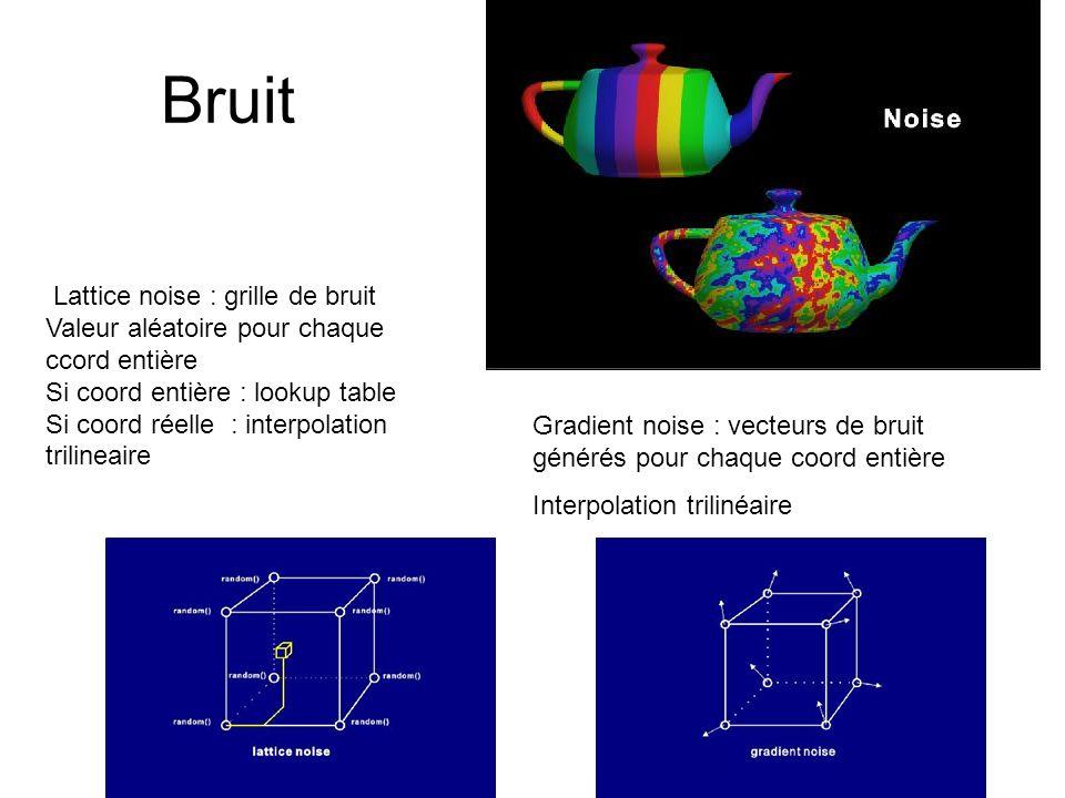 Bruit Lattice noise : grille de bruit