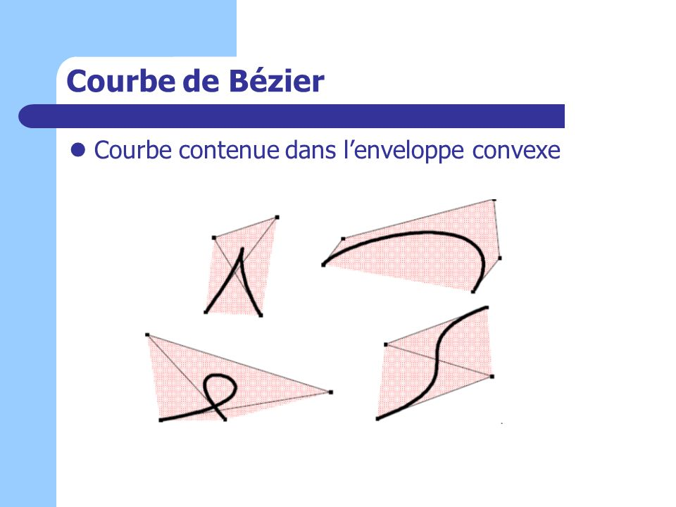 Courbe de Bézier Courbe contenue dans l'enveloppe convexe