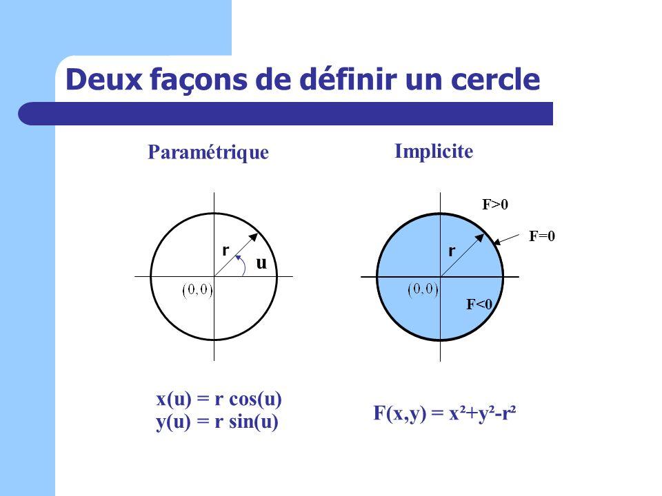 Deux façons de définir un cercle