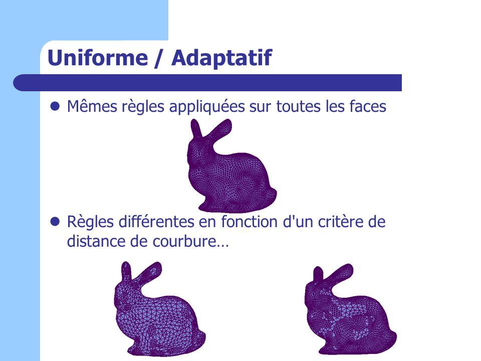 Uniforme / Adaptatif Mêmes règles appliquées sur toutes les faces