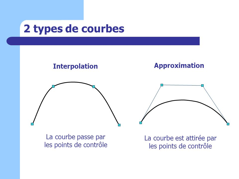 2 types de courbes Interpolation Approximation
