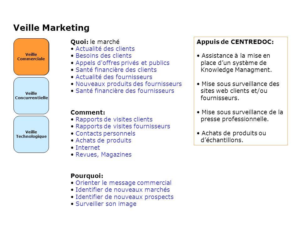 Veille Marketing Quoi: le marché Actualité des clients
