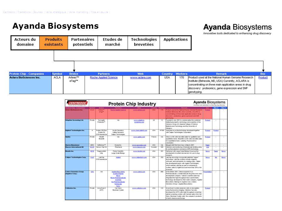 Ayanda Biosystems Acteurs du domaine Produits existants Partenaires