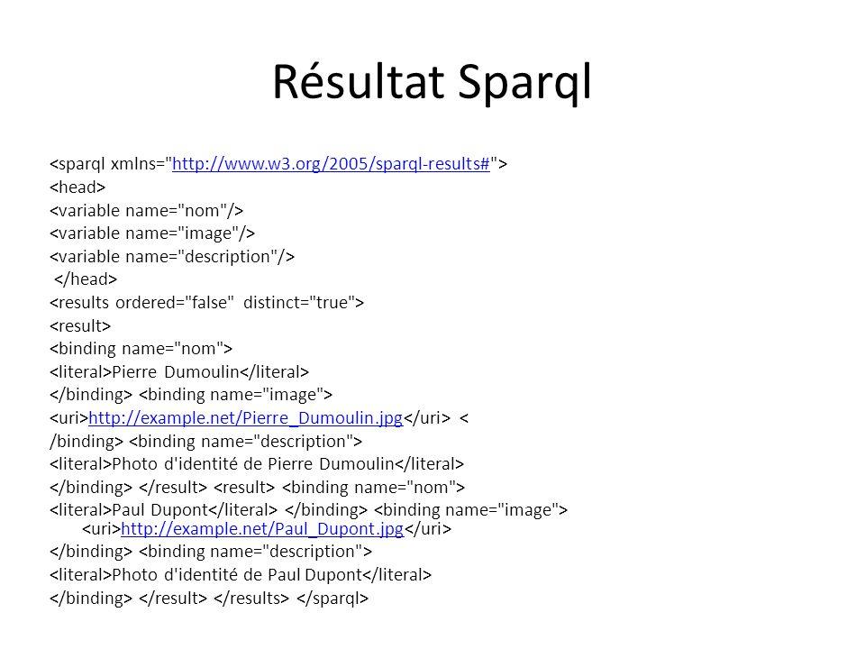 Résultat Sparql