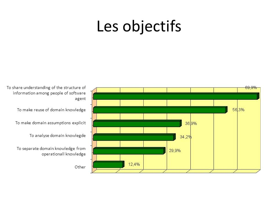 Les objectifsTo share understanding of the structure of information among people of software agent.