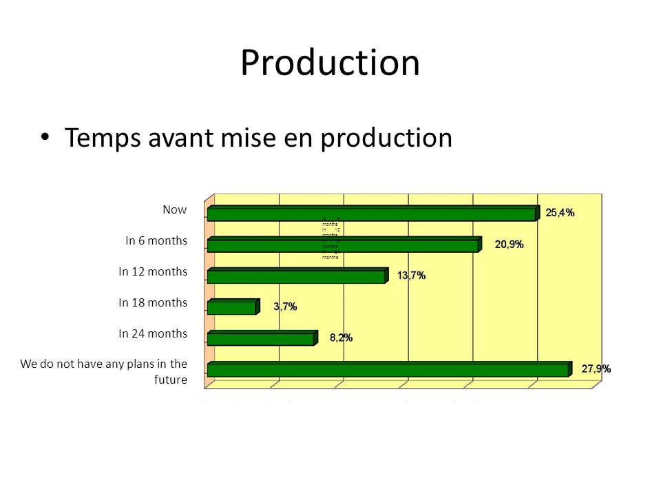Production Temps avant mise en production Now In 6 months In 12 months