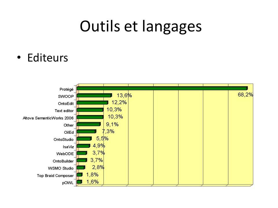 Outils et langages Editeurs