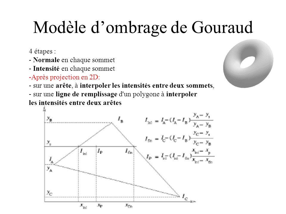 Modèle d'ombrage de Gouraud