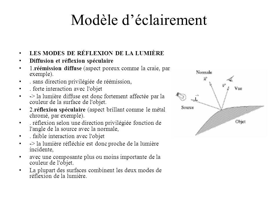 Modèle d'éclairement LES MODES DE RÉFLEXION DE LA LUMIÈRE