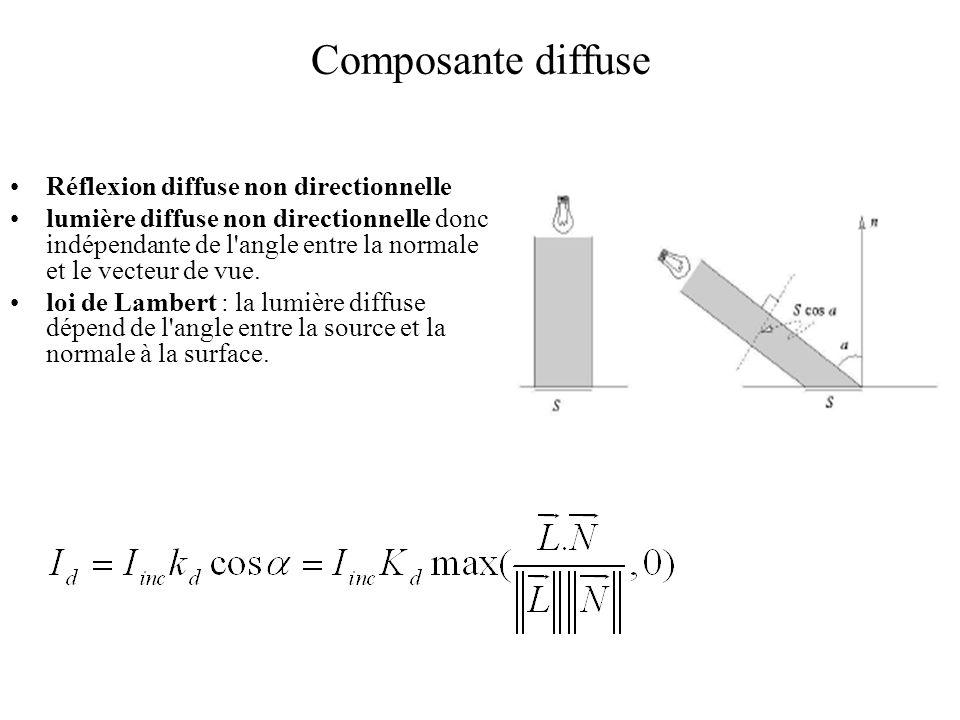 Composante diffuse Réflexion diffuse non directionnelle