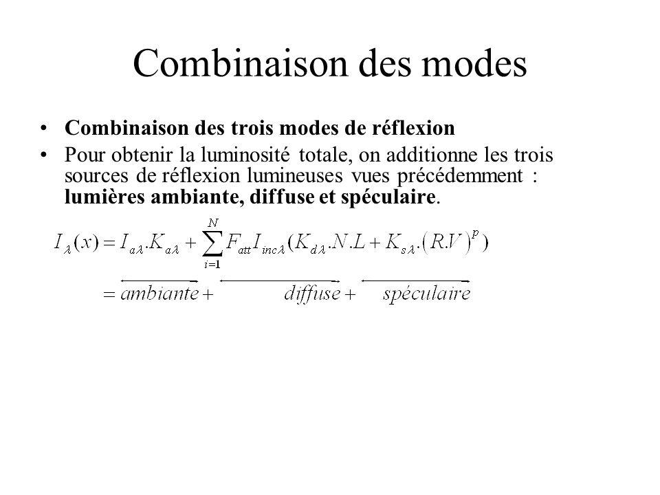 Combinaison des modes Combinaison des trois modes de réflexion