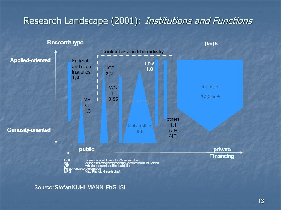 Research Landscape (2001): Institutions and Functions