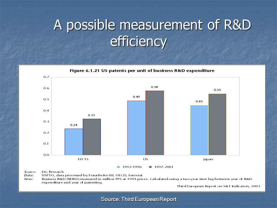 A possible measurement of R&D efficiency