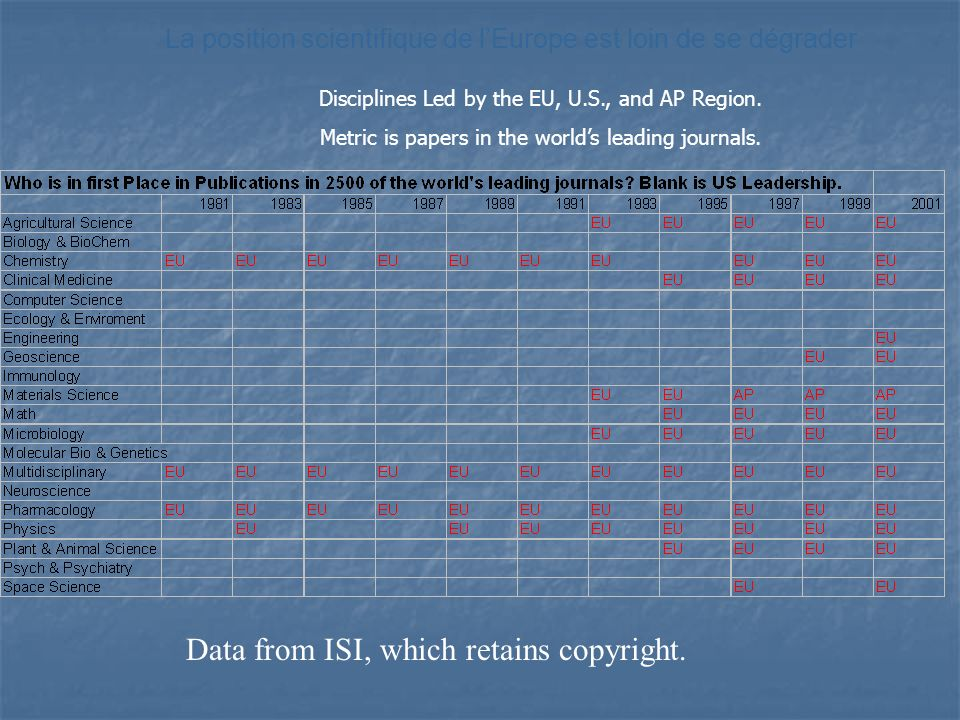 Data from ISI, which retains copyright.