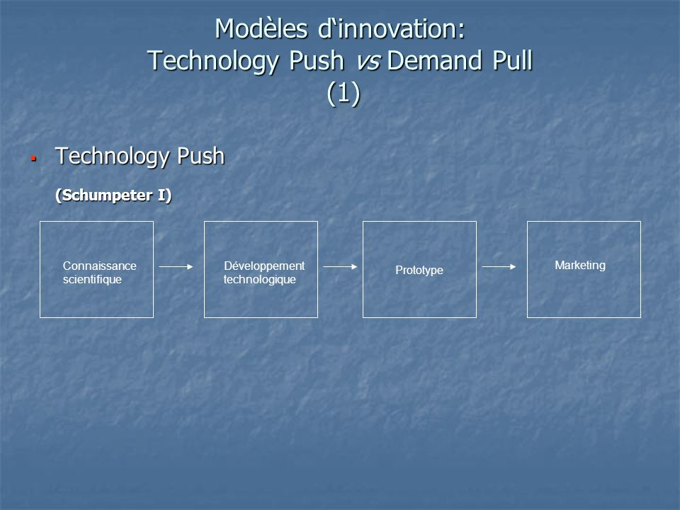 Modèles d'innovation: Technology Push vs Demand Pull (1)