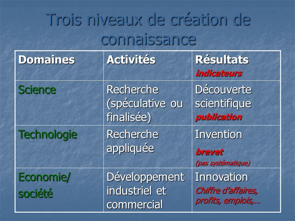 Trois niveaux de création de connaissance