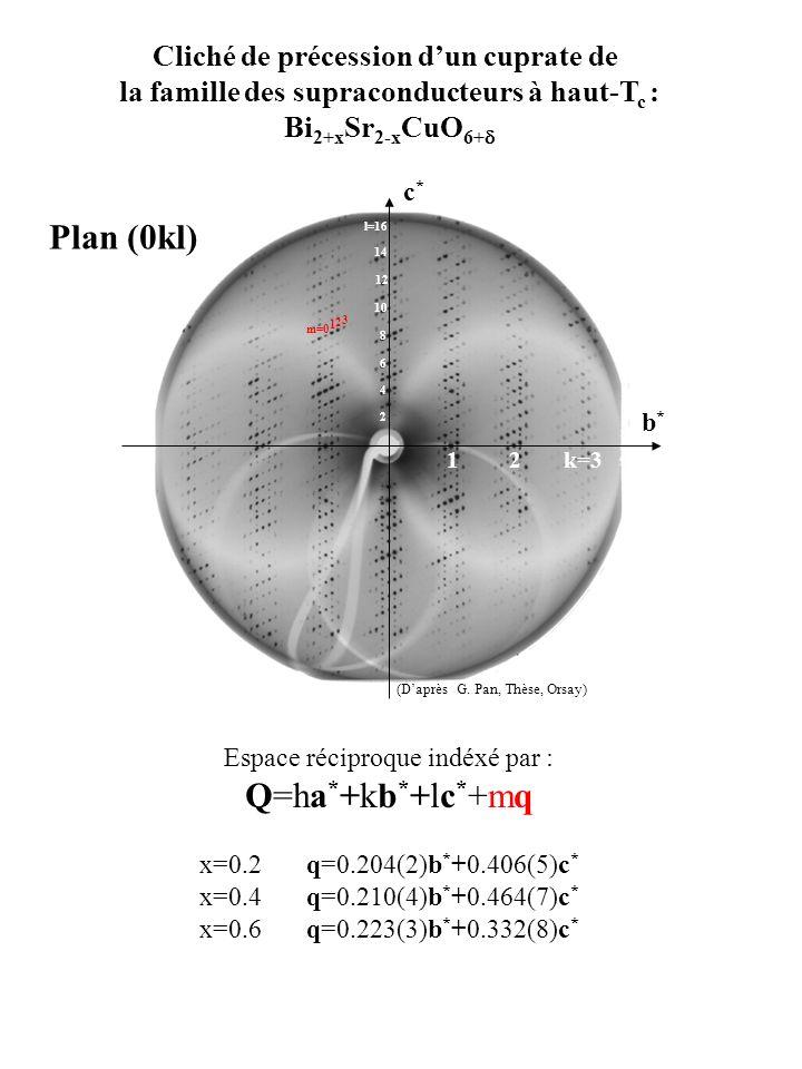 Plan (0kl) Q=ha*+kb*+lc*+mq Cliché de précession d'un cuprate de