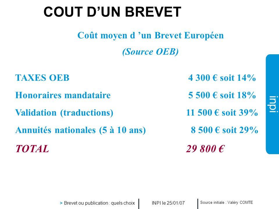 Coût moyen d 'un Brevet Européen