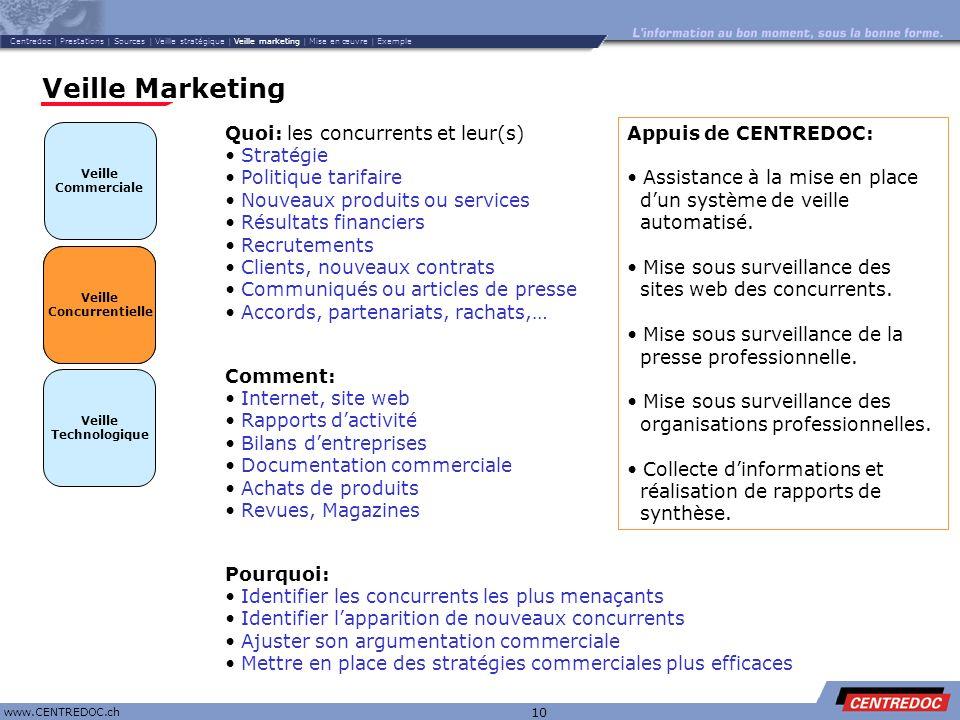 Veille Marketing Quoi: les concurrents et leur(s) Stratégie