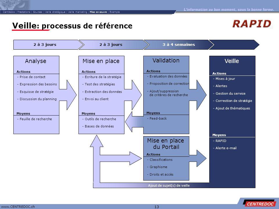 Veille: processus de référence