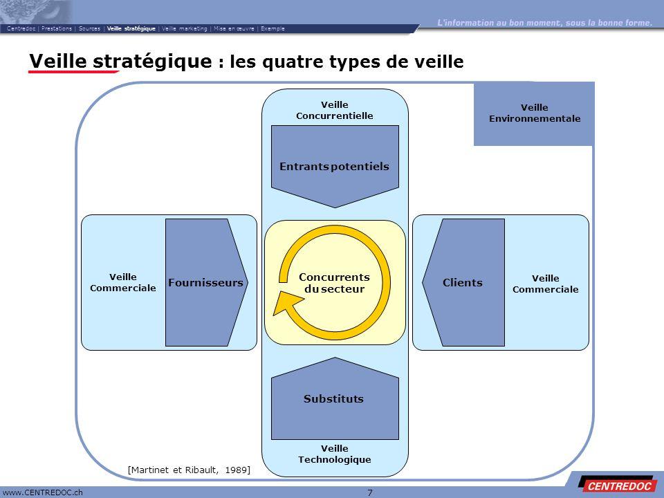 Veille stratégique : les quatre types de veille