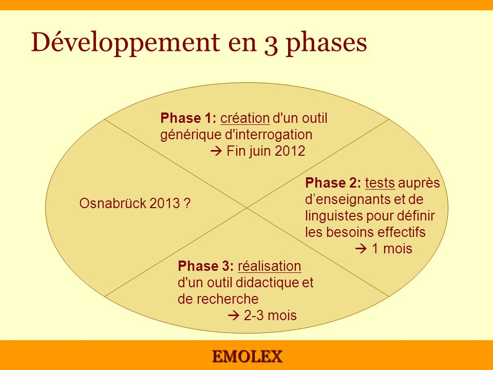 Développement en 3 phases