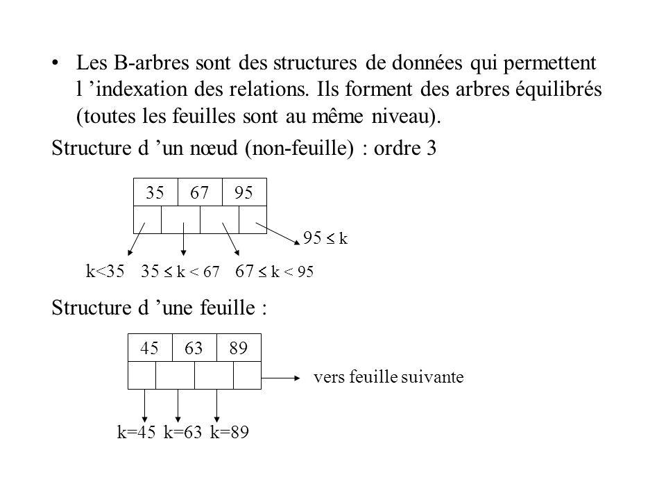Structure d 'un nœud (non-feuille) : ordre 3