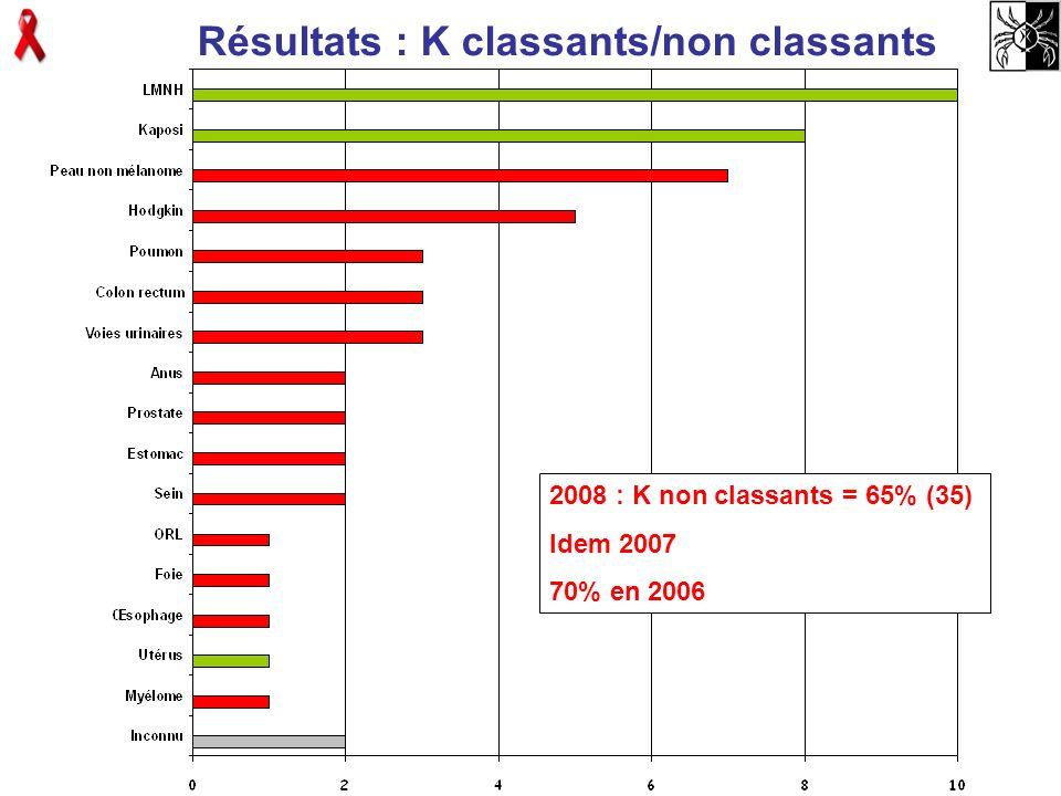 Résultats : K classants/non classants