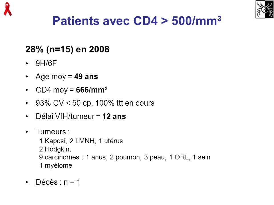 Patients avec CD4 > 500/mm3