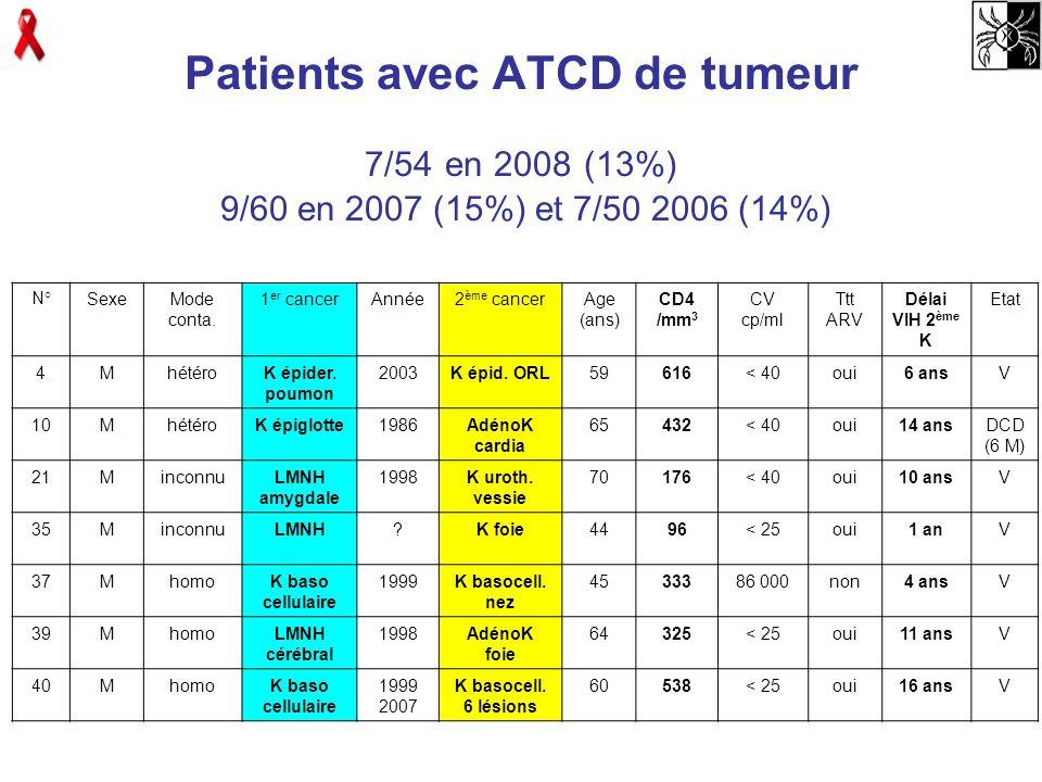 Patients avec ATCD de tumeur 7/54 en 2008 (13%) 9/60 en 2007 (15%) et 7/50 2006 (14%)