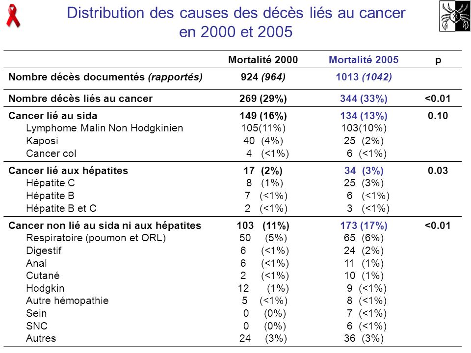 Distribution des causes des décès liés au cancer en 2000 et 2005