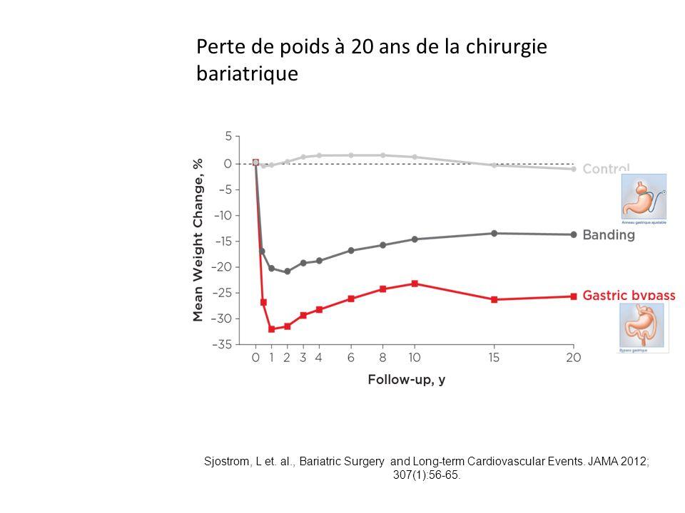 Perte de poids à 20 ans de la chirurgie bariatrique