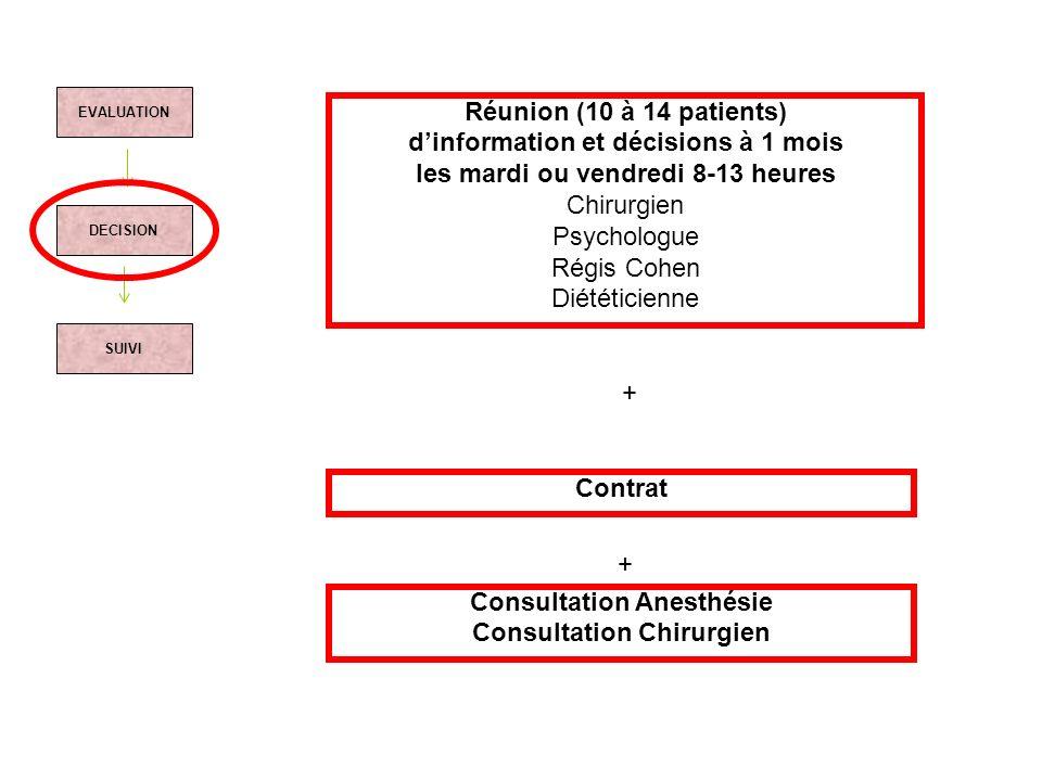 d'information et décisions à 1 mois Consultation Chirurgien