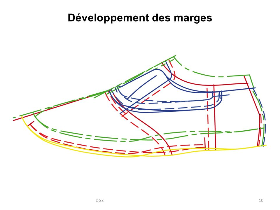 Développement des marges