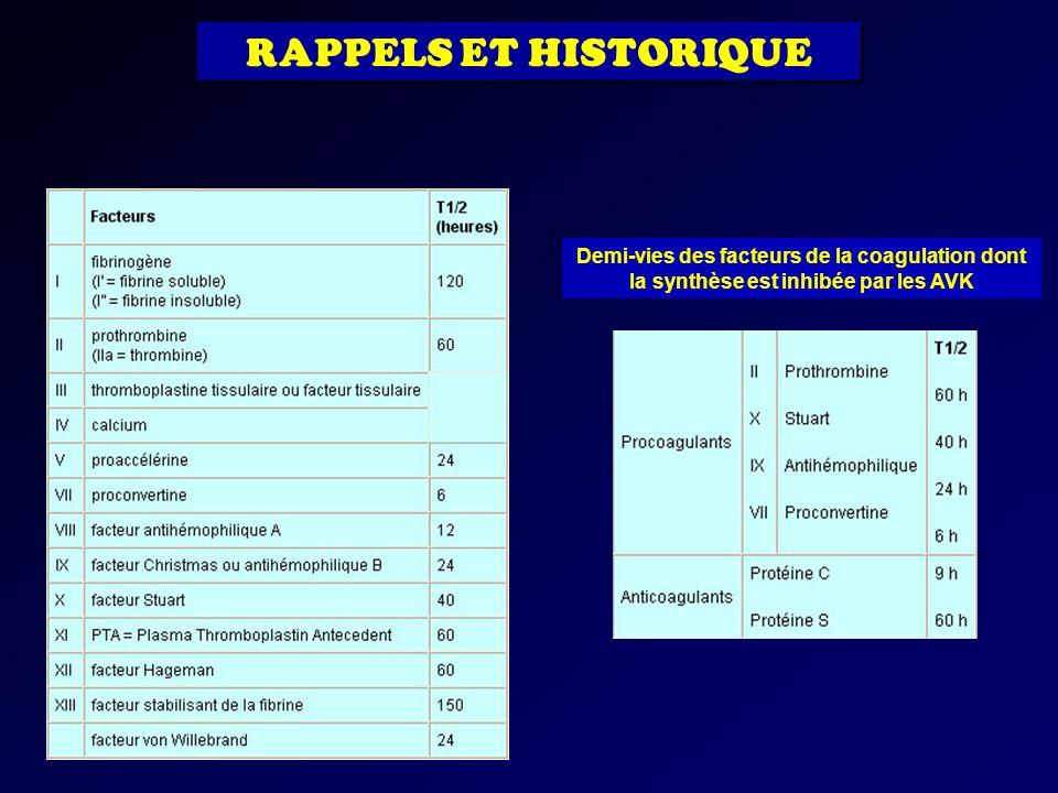 RAPPELS ET HISTORIQUE Demi-vies des facteurs de la coagulation dont la synthèse est inhibée par les AVK.