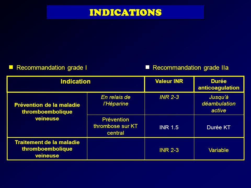 INDICATIONS Recommandation grade I Recommandation grade IIa Indication