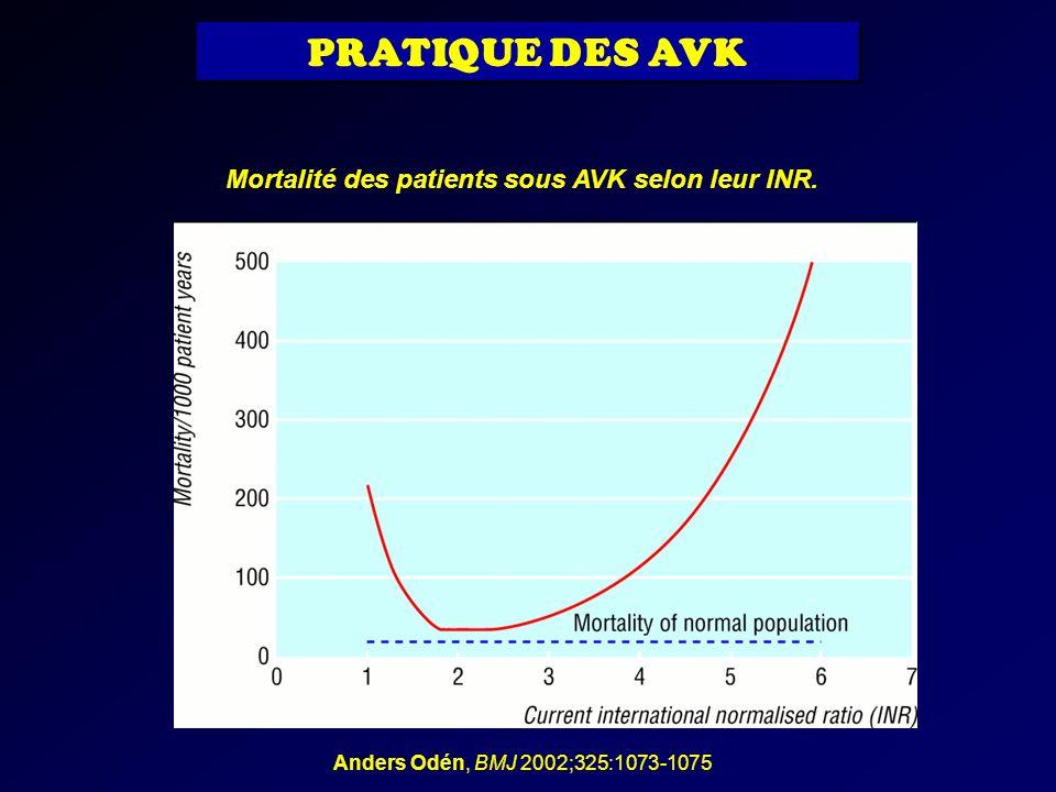 Mortalité des patients sous AVK selon leur INR.